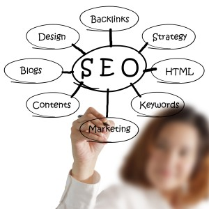 SEO for Inbound Marketing